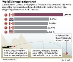 how far does a bullet travel images How a canadian sniper shot someone more than 2 miles away png
