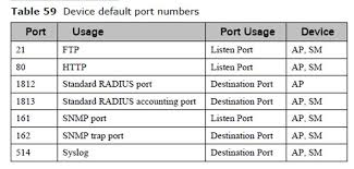 port lockdown isolating sms and filtering manage cambium
