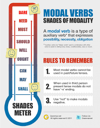 modal verbs infographic teaching and learning english