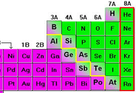 Nonmetals In The Periodic Table Language Of Chemistry