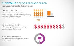 Category Designs Nielsen Design Solutions
