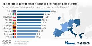 si e voiture français et européens veulent bien laisser la voiture au garage