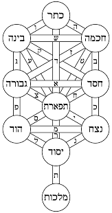 tree of life tree of life kabbalah wikipedia