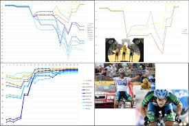 Map Of Tour De France by Tour De France U2013 Top 10 Time Analysis 1998 2014 U2013 Sicycle