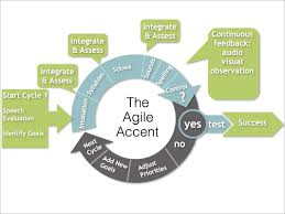 How To Type Resume In Word With The Accents Adastra Speech Thinking About Speaking Christi Barb U0027s Blog