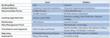 Exle Of Data Analysis Report by Moving Beyond Microsoft Excel For Measurement Data Analysis And