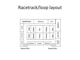 retail shop floor plan retail store layout design and display