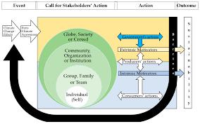 sustainability free full text toward a theoretical framework