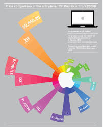 infographic the grotesque ups of apple products around the