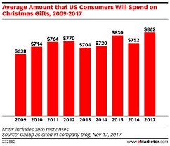 the changing dynamics of black friday emarketer retail