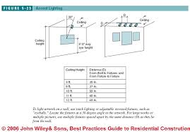 clearance distances u0026 housing types for recessed lights