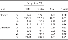 Sow Gestation Table Maternal Dietary Supplementation With Ferrous N Carbamylglycinate