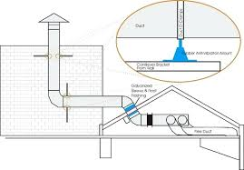 Kitchen Ventilation System Design Kitchen Ventilation System Kitchen Ventilation System Design
