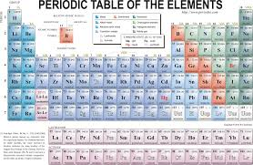 atomic number periodic table periodic table of elements atomic number quiz new periodic table