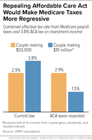 Getting Paid Under The Table House Gop Health Plan Eliminates Two Medicare Taxes Giving Very