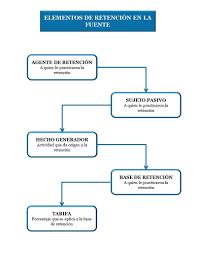 base retenciones en la fuente en colombia 2016 elementos de la retención en la fuente