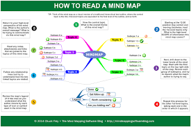 Map Reading Practice 74 Best Free Your Mind With Mindmapping Images On Pinterest Mind