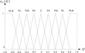 development of a hybrid fuzzy genetic algorithm model for solving
