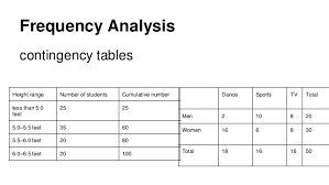 frequency table in r training in analytics r and social media analytics