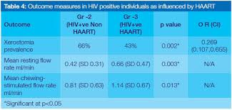 Blue And Gr by Xerostomia And Salivary Flow Rates In Hiv Patients