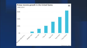 Half Of The United States There Has Been No Income Growth For The Bottom Half Of Americans