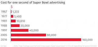 how much do bowl adverts actually cost the independent