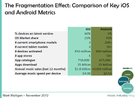 iphone vs android sales why needs to do an apple with motorola to make play a