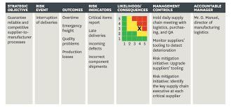 managing risks a new framework
