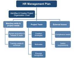 hr strategy template human resources management plan template