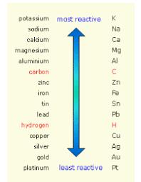 five types of reactions sas