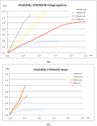 Fiber Soil by Polymers Free Full Text Analysis Of The Influence Of The Fiber
