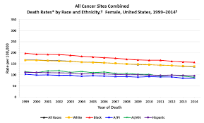 cdc cancer rates by race ethnicity and