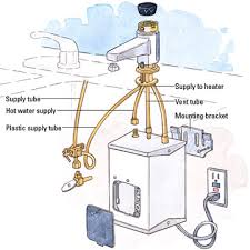Installing A Hot Water Dispenser How To Install Kitchen Plumbing - Kitchen sink water lines