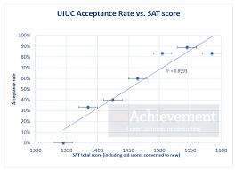 how hard is it to get into uiuc computer science part i indian