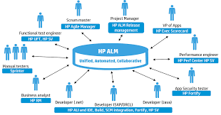your guide to integrating the sdlc process with alm the leg bone