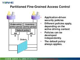 oracle security 05 using fine grained access control