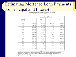 Estimating A Mortgage Payment by Chapter 9 The Housing Expenditure Ppt
