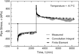 modeling viscoelastic behavior of polyethylene pipe stresses