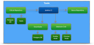 Docker Port Mapping Continuous Integration Platform Using Docker Containers Jenkins