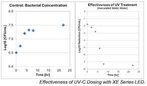 rayvio rayvio shows uv c dosing as highly effective for water
