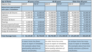 Home Remodeling Cost Estimate Template by Kitchen Remodel Cost Home Renovation Budget Spreadsheet
