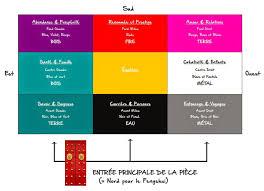couleur cuisine feng shui 80 feng shui couleurs inspiration de dcor avec couleur cuisine feng