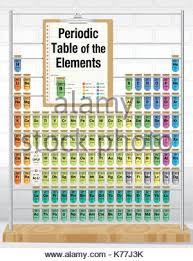 Periodic Table Test Periodic Table Of The Elements With The 4 New Elements Included On