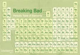 breaking bad tv series wallpapers breaking bad u0027 the periodic table of elements breaking bad