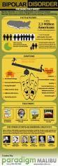 teen bipolar disorder infographic paradigm malibu
