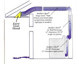 wall vent bathroom exhaust fan better dryer vent option odds and ends pinterest eave vent