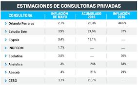 cuanto es el incremento del ipc ao 2016 a la espera del ipc del indec para las consultoras la inflación de