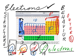 define modern periodic table s p d f electron blocks on the periodic table chemistry