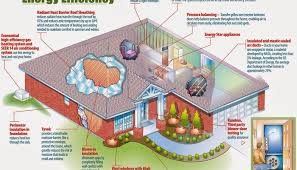 bloombety energy efficient for eco friendly house plans eco friendly house plans luxamcc org