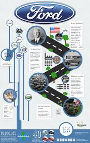 14 best driving facts images on pinterest cars infographics and car